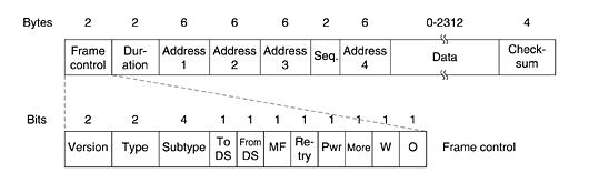 wireless frame format - Wireless Photo Frame