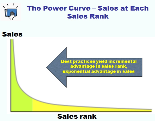 Smashwords how to reach more readers with ebook preorders the more best practices you implement well the more your sales rank will shift to the left of the curve learn the most important best practices in my free fandeluxe