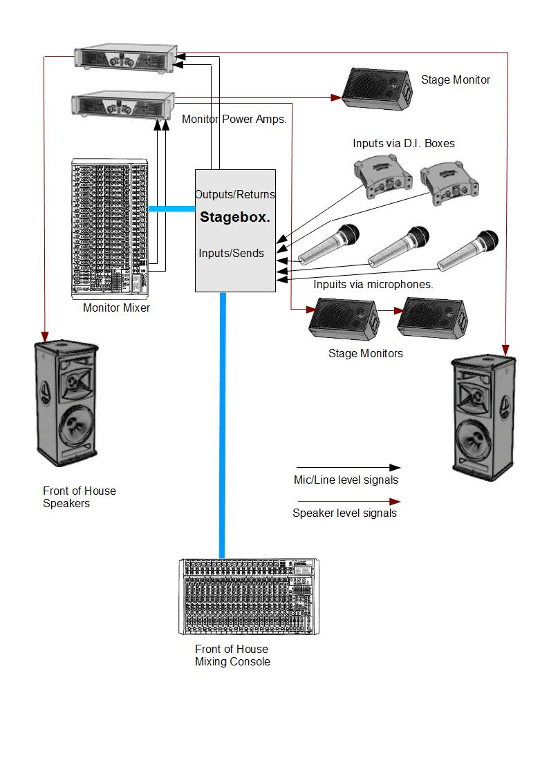 sound system diagram for band