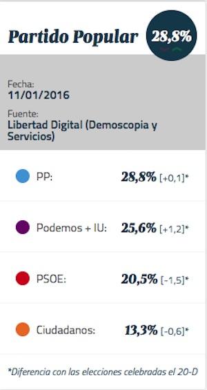 Encuestas 26J