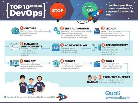 Top 10 Barriers to DevOps