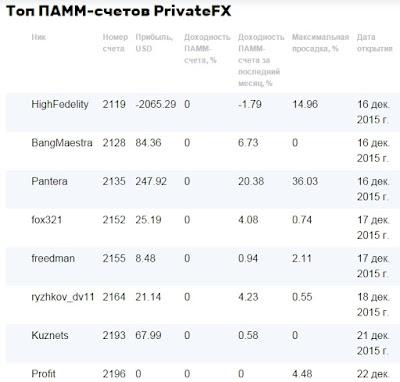 Рейтинг топовых управляющих брокера Private FX