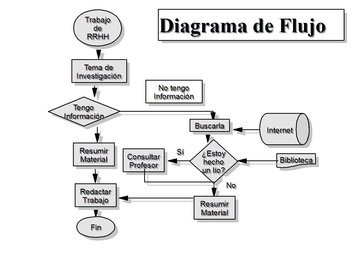Recursos humanos diagrama de flujo de la empresa diagrama de flujo de la empresa ccuart Choice Image