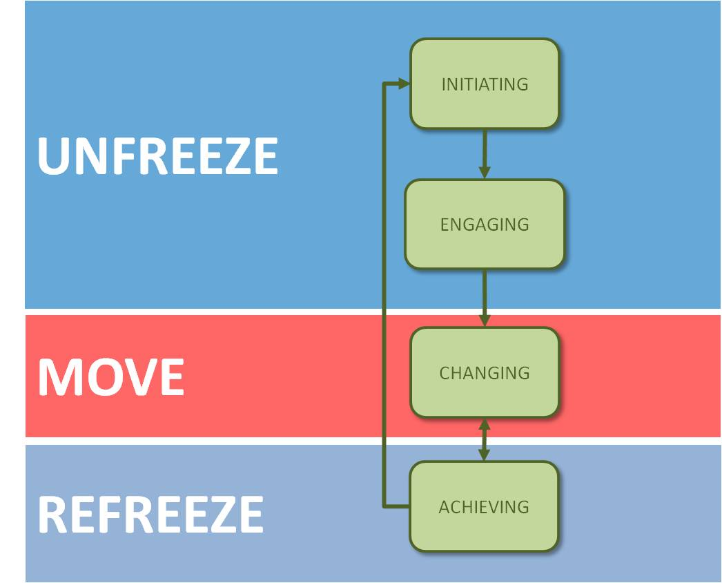 3 step model Unfreezing is just one of three steps in the lewin's model of change  management, and probably the most important principle you will ever.