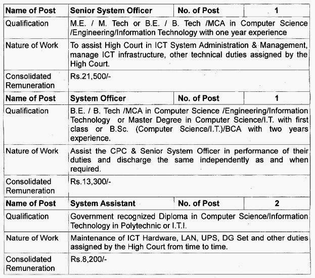Post Vacancy Details Bombay High Court Recruitment 2014