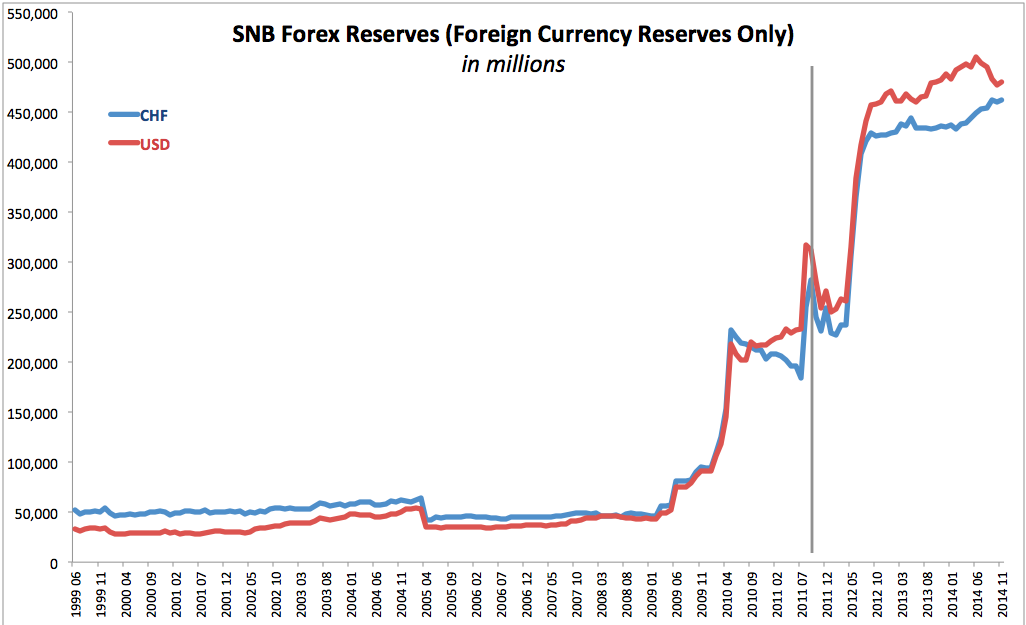 Snb forex reserves