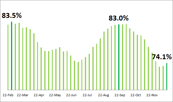 Sydney 4-weekend rolling average clearance rate 2014