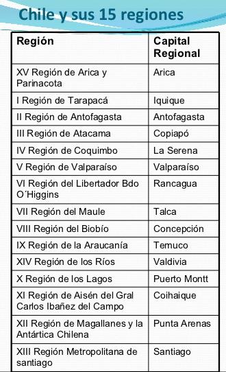 Capitales de las regiones