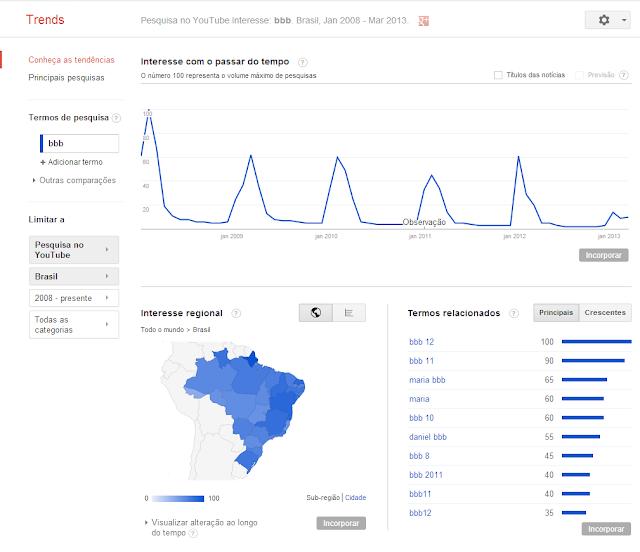 Google Trends exibe tendências de pesquisas do YouTube
