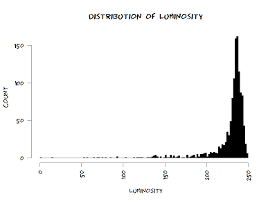 histogram of luminosity of xkcd comics