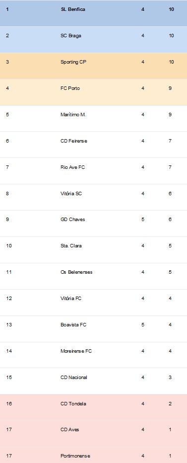 Classificação Liga Nós 5ºJornada Época 2018-2019