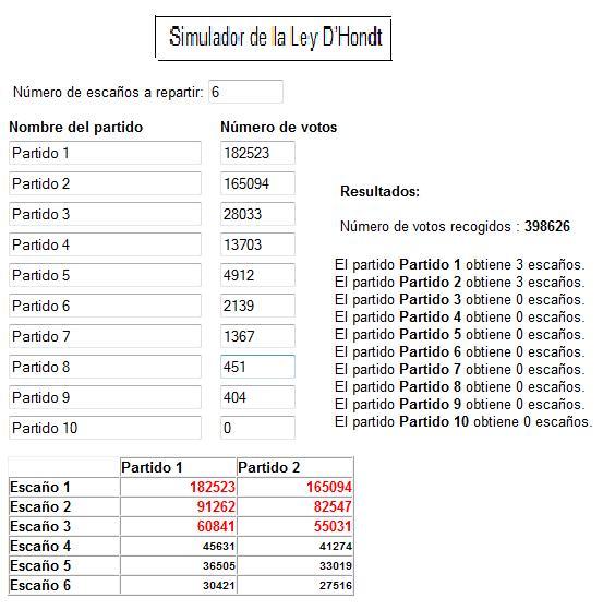Ciencias sociales resultados electorales en ja n y guarrom n for Resultados electorales ministerio