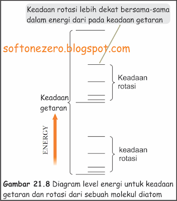 DIAGRAM LEVEL ENERGI UNTUK KEADAAN GETARAN DAN ROTASI DARI SEBUAH MOLEKUL DIATOM