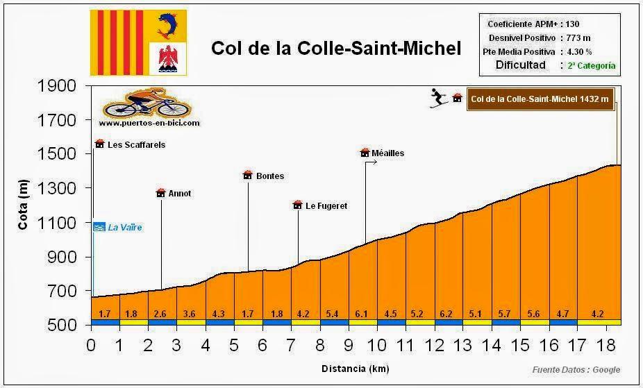 perfil altimetria Col de la Colle-Saint-Michel