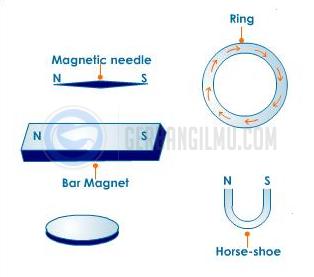 Gambar bentuk bentuk magnet