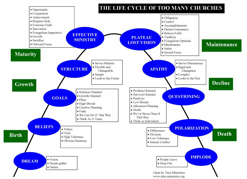 Drennan Blog  Life And Death Of Churches