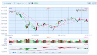 中国株コバンザメ投資 香港ハンセン指数20151113