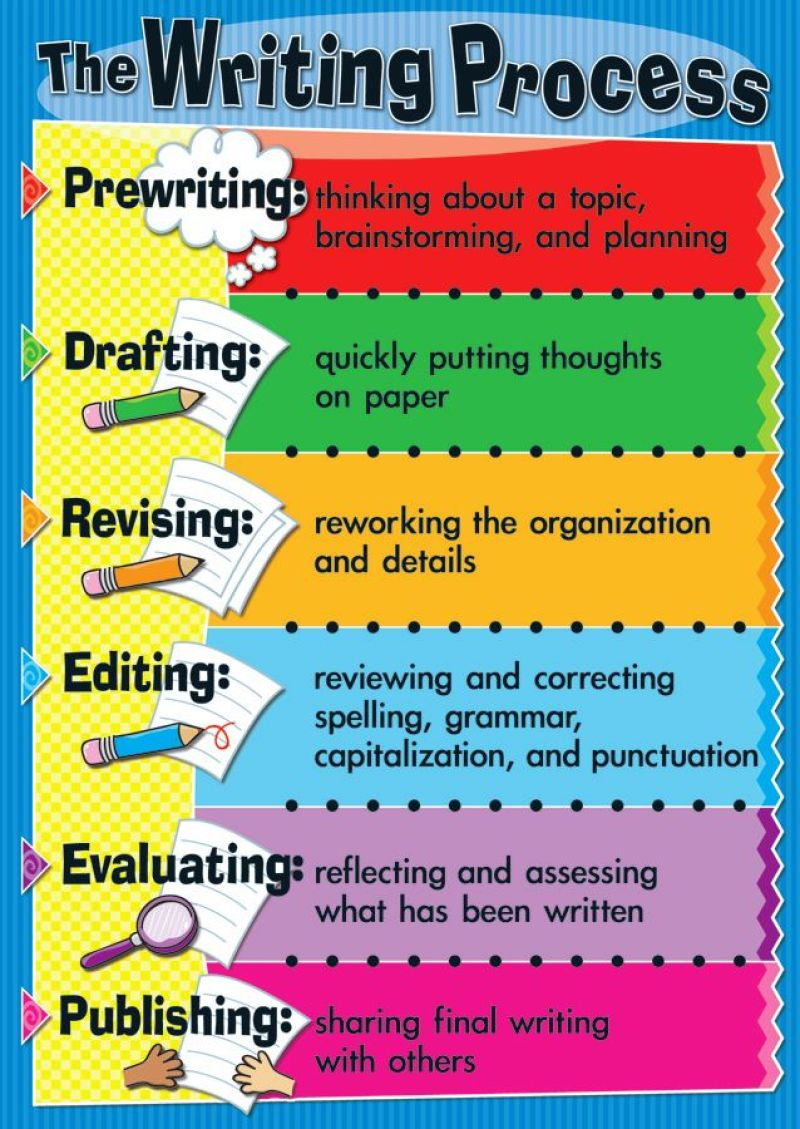 the steps of the writing process Home / tips & tools / revising drafts  the process what steps should i use when i begin to revise  since writing is a circular process, you don't do.