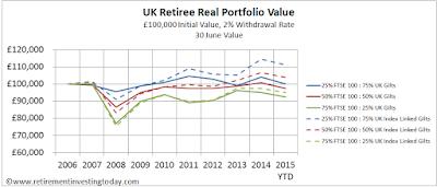 UK Retiree Real Portfolio Value, £100,000 Initial Value, 2% Withdrawal Rate, 30 June Value
