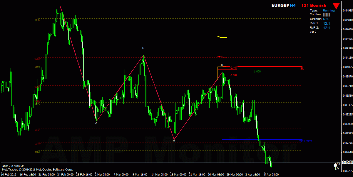 Supply demand levels forex