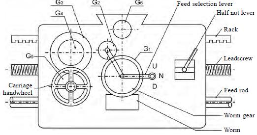 all geared lathe machine  apron mechanism