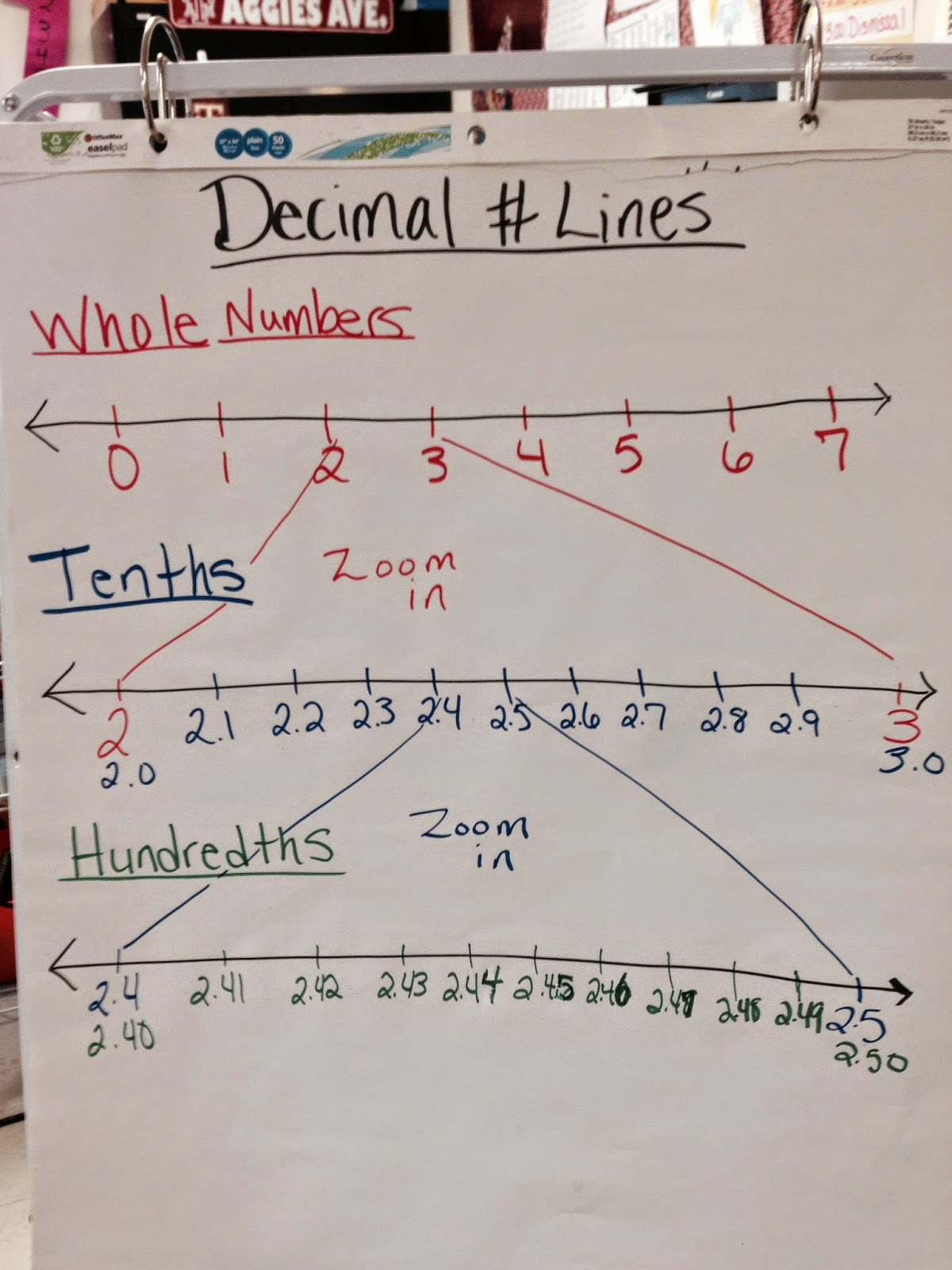 parent & student information: decimal number line zoom anchor chart
