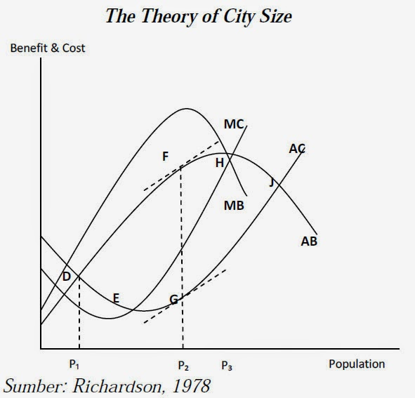 The Theory of City Size (Richardson, 1978)