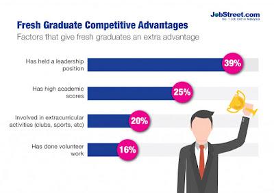 Factors that give fresh graduates an extra advantage