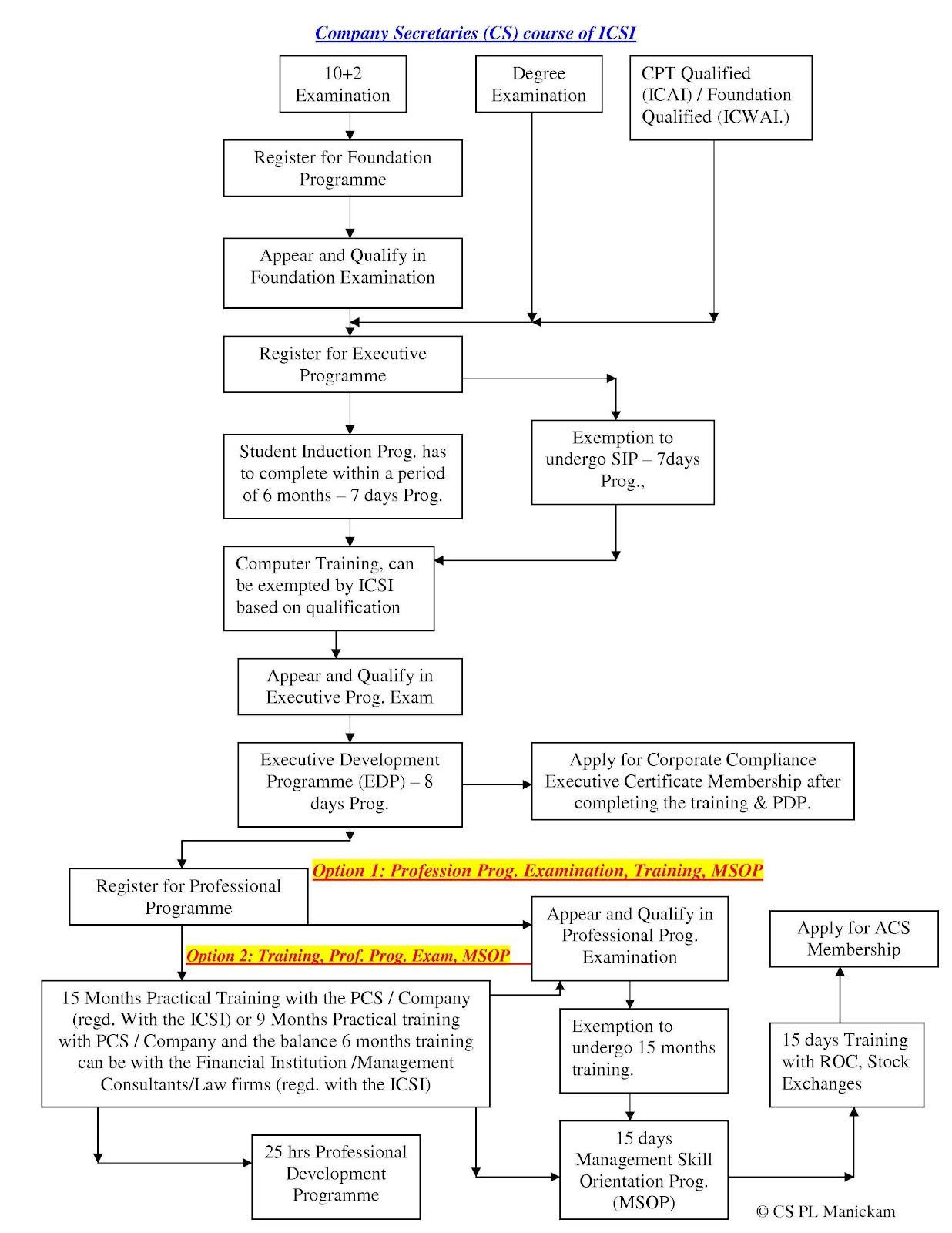 cs course flow chart company secretaries amendment regulations 2012 - Flow Chart Of Company