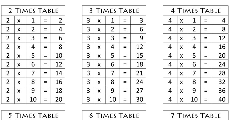 Tables Chart 2-10 for Primary Schools Students in words format free School Resources : Student ...