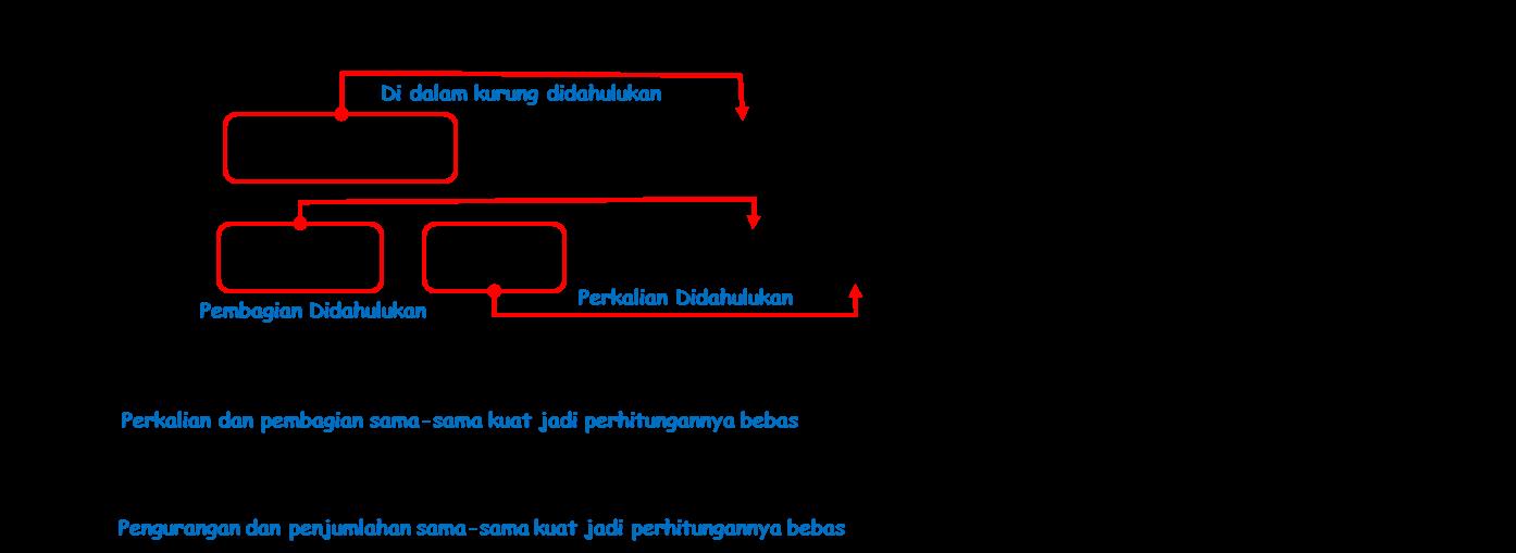 Pengetahuan Perkalian Pembagian Dan Operasi Hitung Campuran