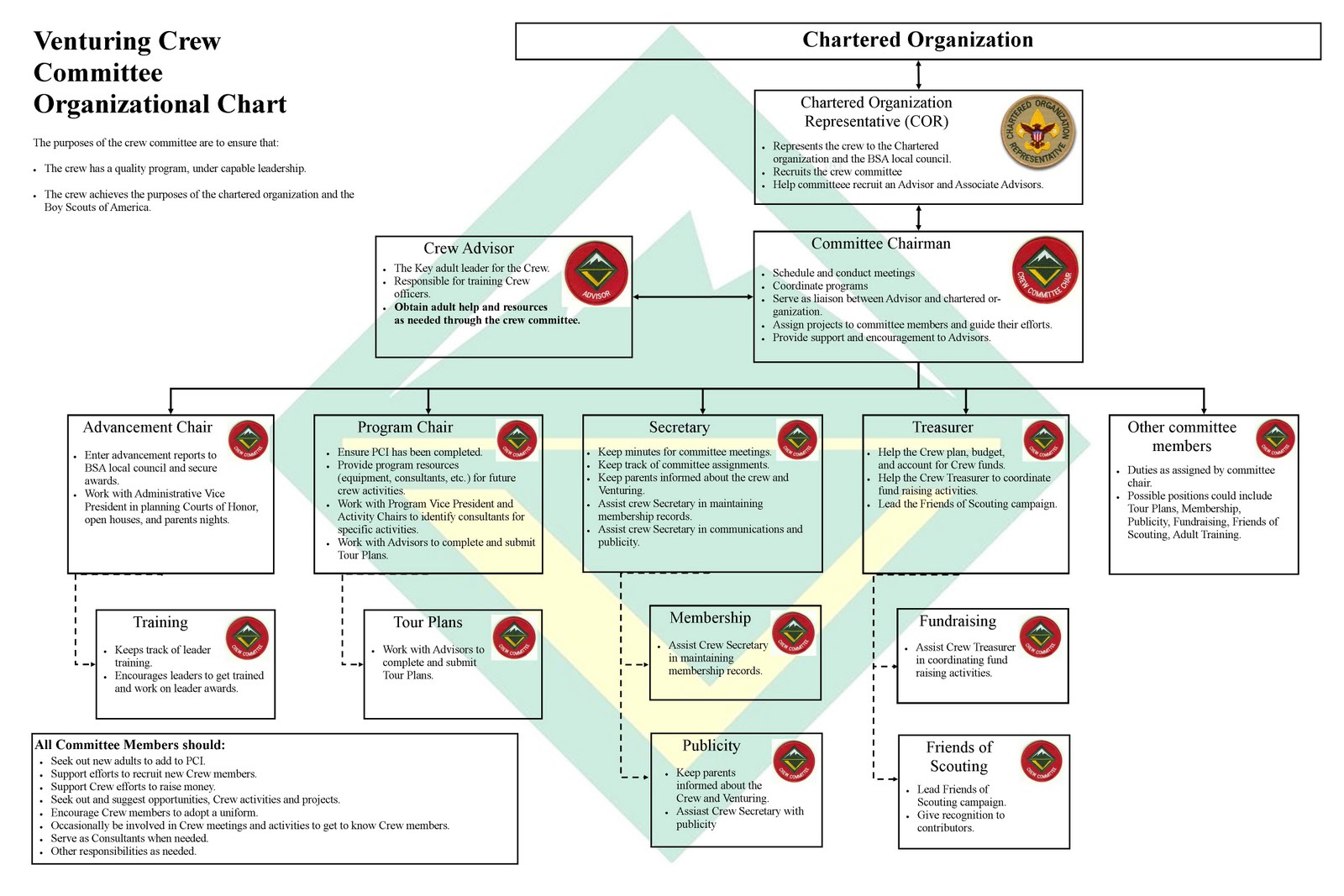 Powerpoint organisation chart template