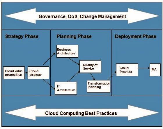 السحابة الالكترونية - تخطيط السحابة المحوسبة Cloud Computing Planning