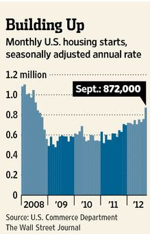 Monthly U.S. housing starts, seasonally adjusted annual information.