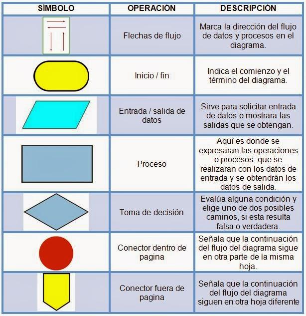 Programador diagramas de flujo ventajas de los diagramas de flujo ccuart Images