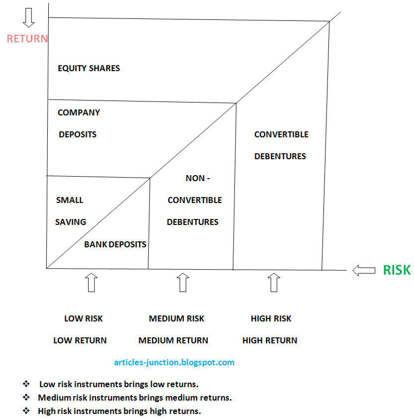 Concept of Risk and Return