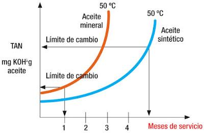 aceite sintético vs mineral