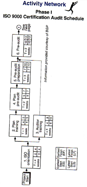 activity network diagram and