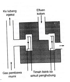 Detektor Konduktivitas Termal