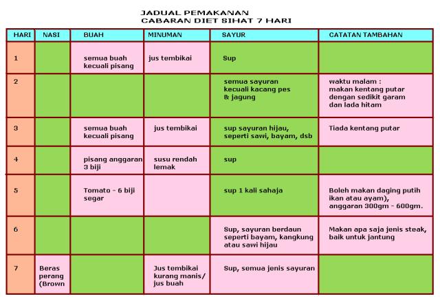 Diet Menu: Jadual Menu Diet Untuk Kurus
