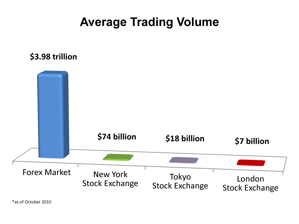 Daily trading volume of global bond markets