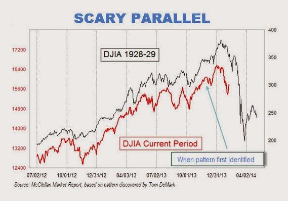 2014-02-11 Stock Market precipice