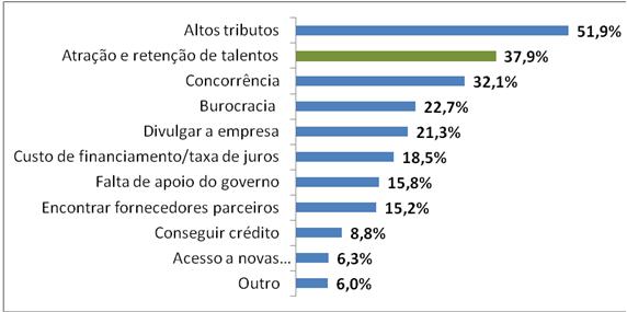 Dados PME