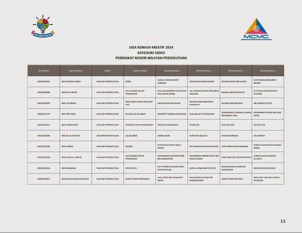 Senarai Finalis Top 10 Liga Remaja Kreatif 2014 Bagi Setiap Negeri WP Kuala Lumpur