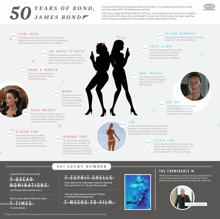 50 years of 007 james bond girls