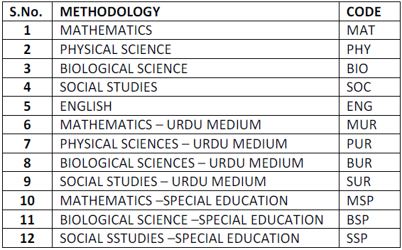 edcet 2013 List of Courses & Codes