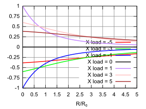 graph of the imaginary part of the transmission coefficient for complex loads