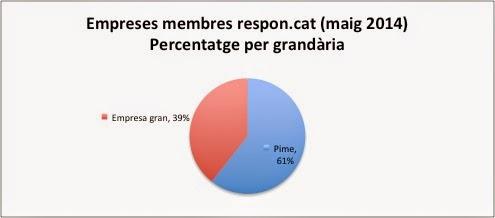Percentatge per grandària