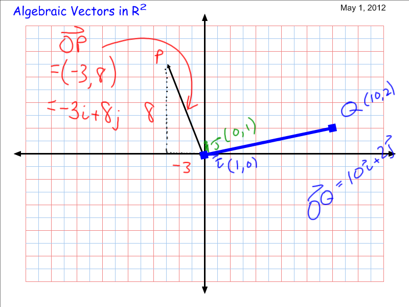 algebraic vectors Vector algebra relations the relations below apply to vectors in a three-dimensional euclidean space some, but not all of them, extend to vectors of higher dimensions in particular, the cross product of two vectors is not available in all dimensions see seven-dimensional cross product.