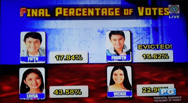 This indicates the percentage of votes received by each housemate that is nominated.  Loisa – 43.58% Vickie – 22.96% Fifth – 17.84% Fourth – 15.62%